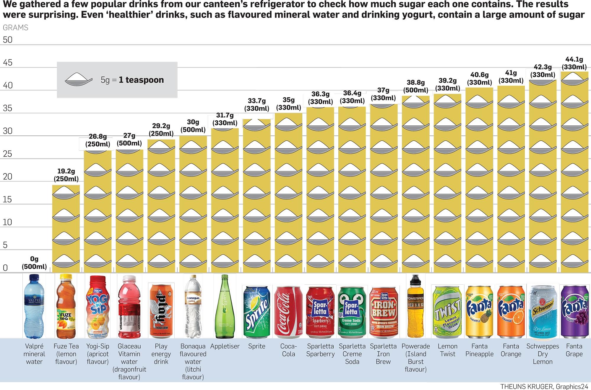 SA's most sugary drinks